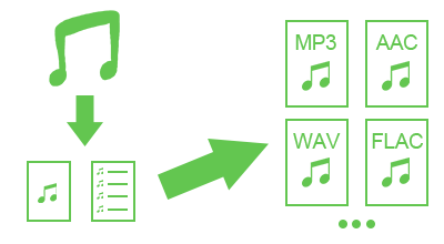 mp3 to m4b converter linux